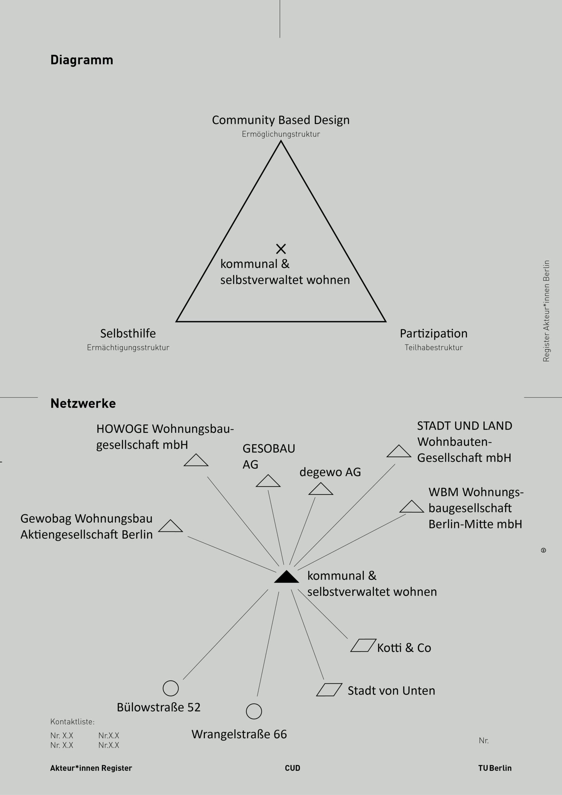 2021-05-17_AkteurInnen_Register_15